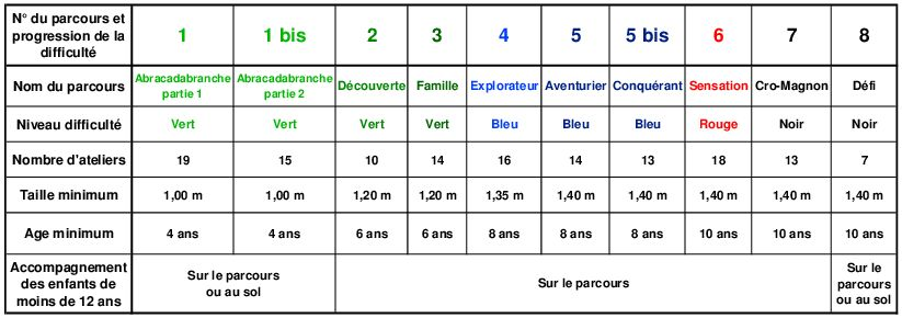 conditions-dacces-aux-parcours-2017
